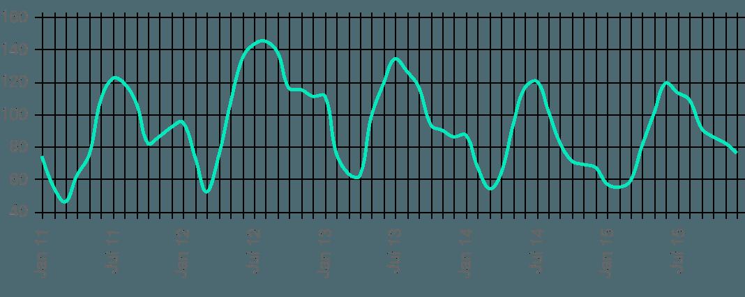 Los Altos Sales Volume