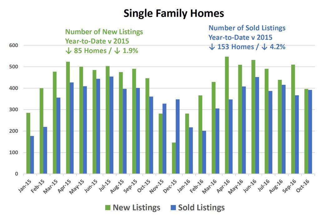 listings-and-sales-2