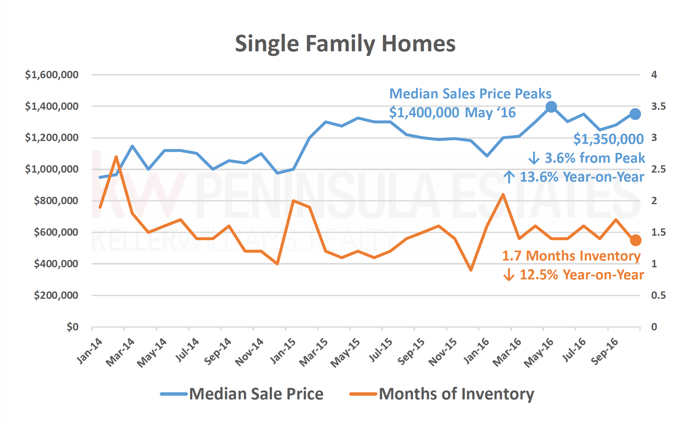 sfr-home-prices