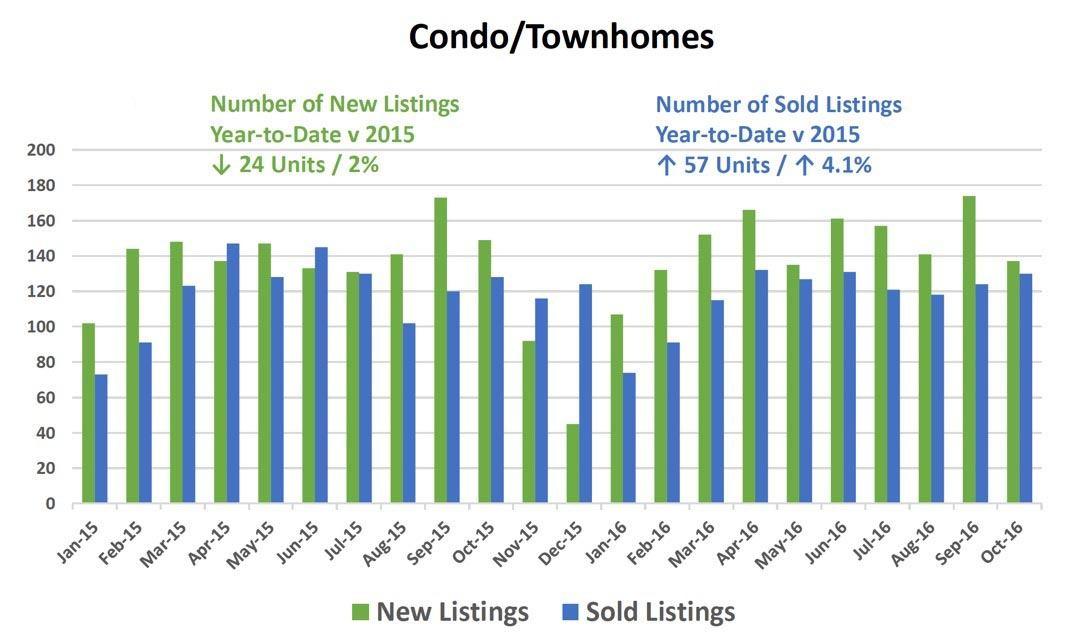 condo-new-and-sold2